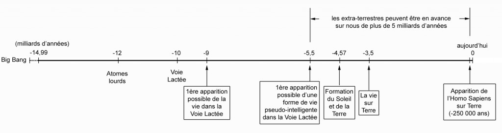 figure01-chronologie-intelligence